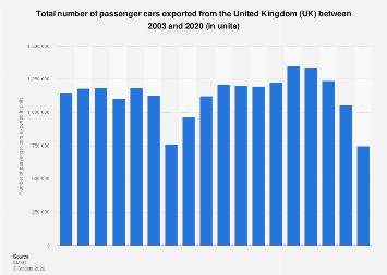 UK car exports: number of cars exported from the United Kingdom (UK) 2003-2018