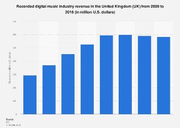 Digital music industry revenue in the United Kingdom (UK) 2009-2016