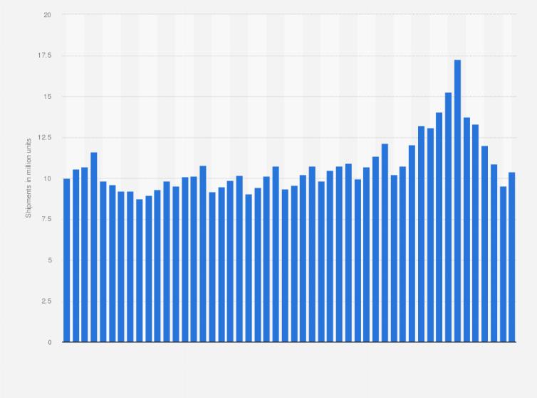 Dell PC unit sales 2011-2019 | Statista