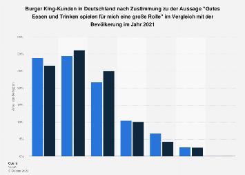 Umfrage unter Burger King-Kunden in Deutschland zu gutem Essen und Trinken 2018