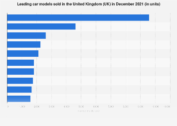 Best selling car models in the United Kingdom (UK) in 2017
