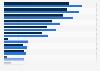 Arztserien und Gesundheitsratgeber - Sehbeteiligung nach Altersgruppe 2013