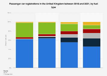 New cars registered in the United Kingdom (UK) in 2013-2017, by fuel type