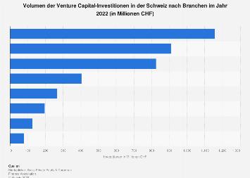 Venture Capital-Investitionen in der Schweiz nach Branchen 2017