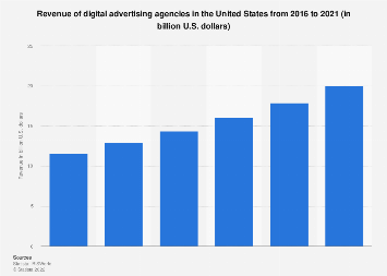 Revenue of digital advertising agencies in the U.S. 2014-2019