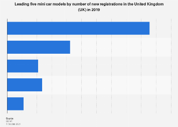 Number of new mini car registrations in the United Kingdom (UK) 2016