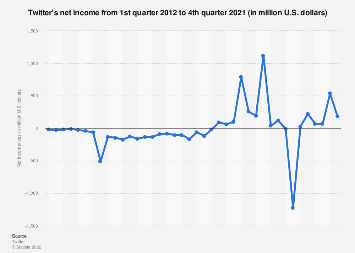 Twitter: quarterly net income 2012-2017
