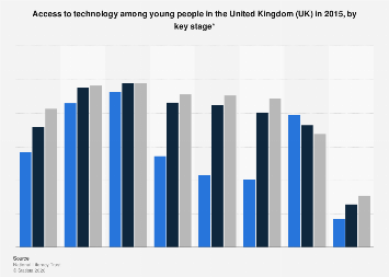 Access to technology among young people in the UK in 2015, by key stage