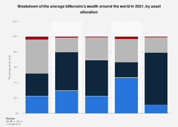 Breakdown of the average billionaire's wealth worldwide, 2017
