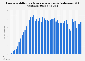 Global smartphone unit shipments of Samsung 2010-2017, by quarter