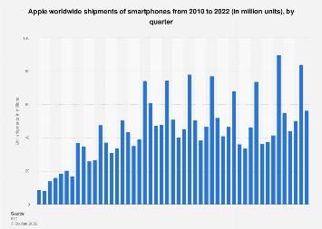 Global smartphone unit shipments of Apple 2010-2017, by quarter