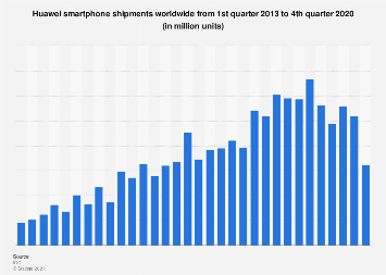 Global smartphone unit shipments of Huawei 2013-2019, by quarter
