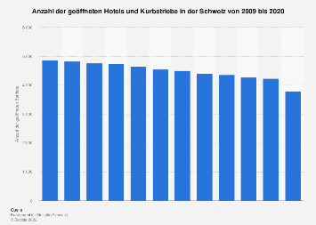 Geöffnete Hotels und Kurbetriebe in der Schweiz bis 2017