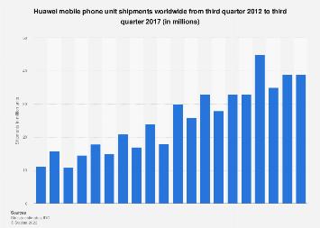 Global mobile phone shipments of Huawei 2012-2017