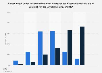 Umfrage unter Burger King-Kunden zur Häufigkeit des Essens bei McDonald's 2018