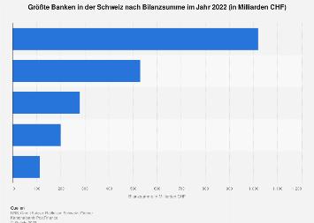 Größte Banken in der Schweiz nach Bilanzsumme 2017