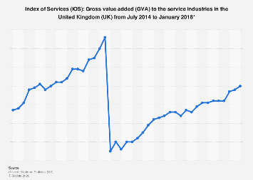 IOS: Gross value added to the service industries in the United Kingdom (UK) 2014-2018