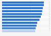 Einkommen freier Journalisten in Deutschland 2014 (nach Bundesländern)