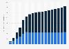 Fahrleistung im Straßengüterverkehr in der Schweiz bis 2017