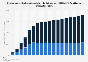 Fahrleistung im Straßengüterverkehr in der Schweiz bis 2016
