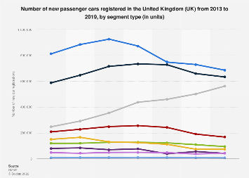 Ranking of new passenger cars registered in the UK 2013-2018, by segment