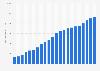 HD-Abonnenten von Sky Deutschland bis zum 2. Quartal 2015
