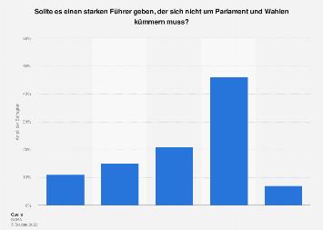 Wunsch nach einem starken Führer in Österreich 2017