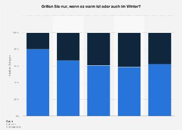 Umfrage in Deutschland zum Grillen im Sommer und im Winter von 2011 bis 2017