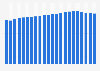 Erlös pro Kunde von Sky Deutschland bis zum 2. Quartal 2015
