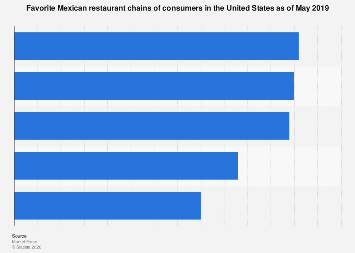 Favorite Mexican restaurant chains of U.S. consumers as of April 2018