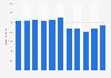 Umsatz der Österreichischen Bundesbahnen (ÖBB) bis 2018