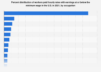 Percent distribution of U.S. minimum wage workers 2017, by occupation
