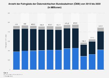 Fahrgäste der Österreichischen Bundesbahnen (ÖBB) 2016