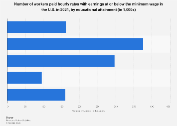 Number of U.S. minimum wage workers in 2017, by education