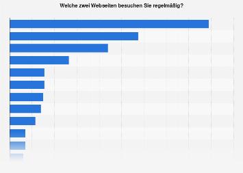 Beliebteste Websites in der Schweiz nach Regelmäßigkeit der Nutzung 2017