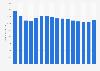 Umsatz von Tchibo weltweit bis 2017