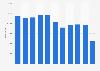 Anzahl der Ankünfte in den Jugendherbergen der Schweiz bis 2017