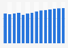 Revenue of Target U.S. 2012-2025