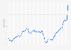 Diesel: monthly fuel price in London 2014-2019