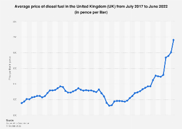 Monthly fuel price of diesel in the United Kingdom (UK) 2015-2018