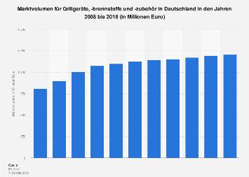 Marktvolumen für Grillgeräte, -brennstoffe und -zubehör in Deutschland bis 2018