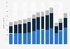 Umsatz von JCDecaux bis 2018 (nach Segmenten)