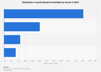 Gold demand worldwide - share by sector 2017