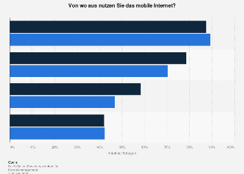 Mobile Internetnutzung in der Schweiz nach Ort und Geschlecht 2017