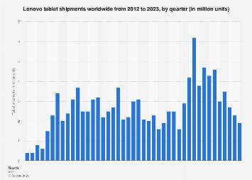 Total unit volume Lenovo global tablet shipments 2012-2018
