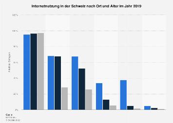 Mobile Internetnutzung in der Schweiz nach Ort und Alter 2017