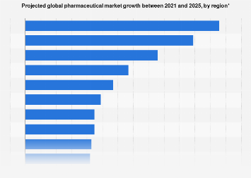 World pharmaceutical market growth by region 2016-2021