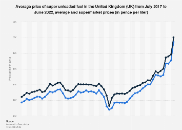 Average supermarket and petrol station super unleaded fuel prices in the UK 2014-2017