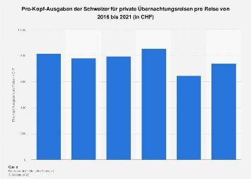 Ausgaben pro Person und Reise für Privatreisen der Schweizer bis 2016