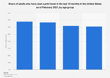 Printed book readers in the U.S. 2018, by age